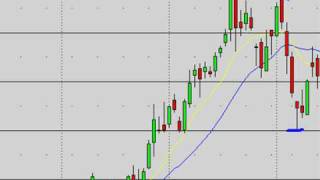 Stock Market Technical Analysis For Swing Trading