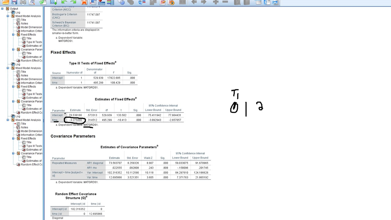 HLM in SPSS Modeling linear growth models with time varying covariate