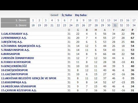 Spor Toto Süper Lig Puan Durumu - Maç Sonuçları ve Lig fikstürü   Galatasaray Fenerbahçe Beşiktaş