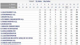 Spor Toto Süper Lig Puan Durumu - Maç Sonuçları ve Lig fikstürü | Galatasaray Fenerbahçe Beşiktaş