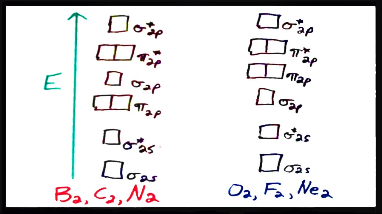 Molecular Orbital Theory V: Practice with Sigma and Pi MO's  YouTube