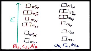 Molecular Orbital Theory V:  Practice with Sigma and Pi MO