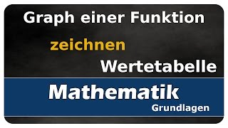 Let's Learn Graph einer Funktion zeichnen - Wertetabelle erstellen