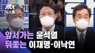 [JTBC 여론조사] 대선주자 선호도 윤석열 36.3%…양자대결도 '여유' / JTBC 뉴스룸