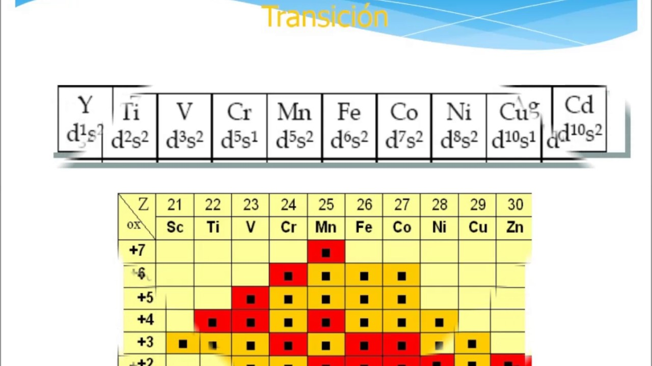 Elementos de transicin youtube elementos de transicin urtaz Image collections