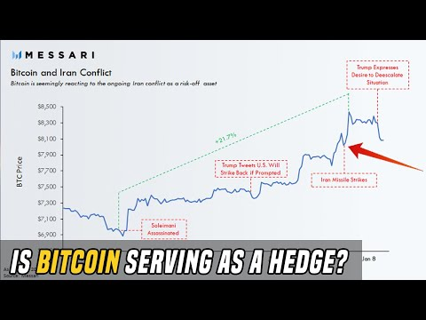 Bitcoin Surges 21% In A Week | Is Bitcoin Serving As A Hedge?