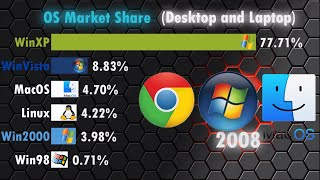 Most Used Operating System (OS for Desktop and Laptop) since 2003