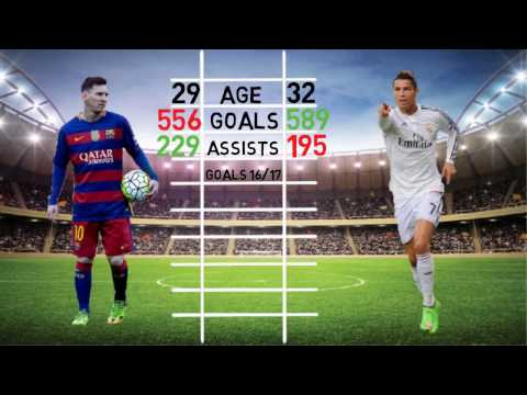 Who is best? Ronaldo and Messi IN Stats