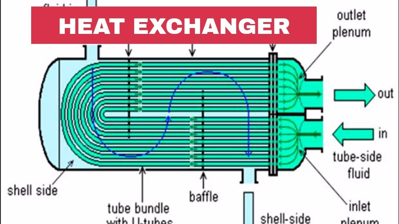 maxresdefault introduction of heat exchangers piping analysis youtube