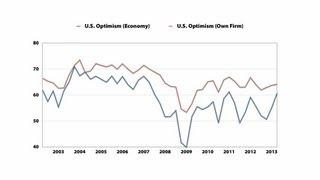 Global Business Outlook Survey - Second Quarter, 2013