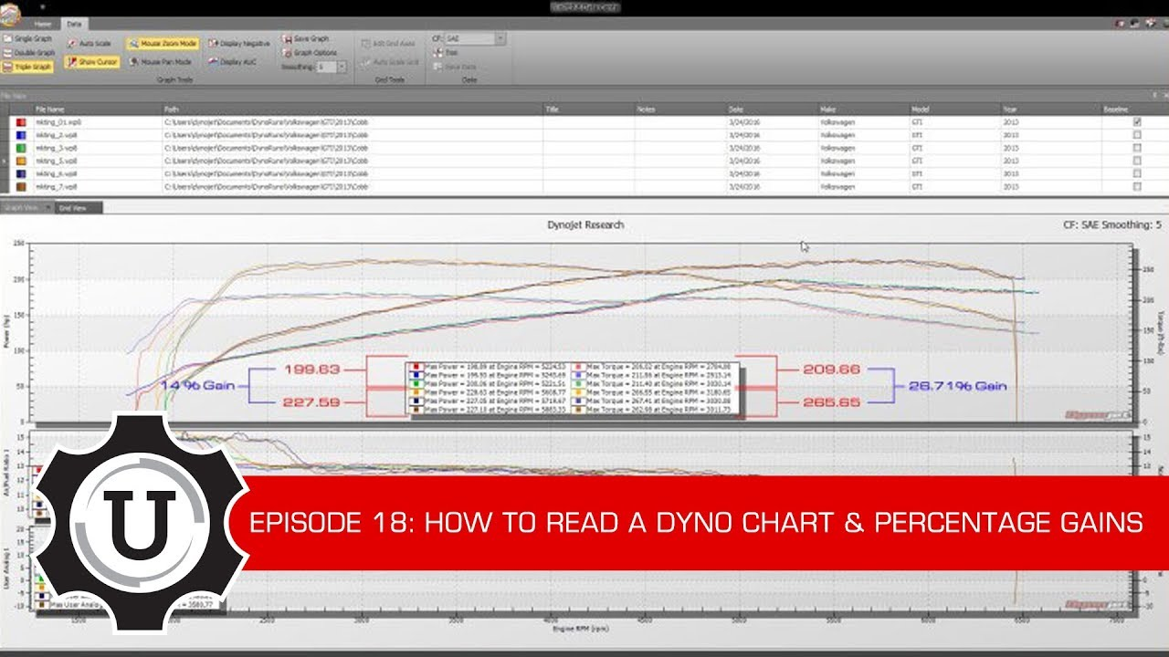 COBB Tuning - COBB University Episode #18 - Reading a Dyno Chart and  Percentage Gains