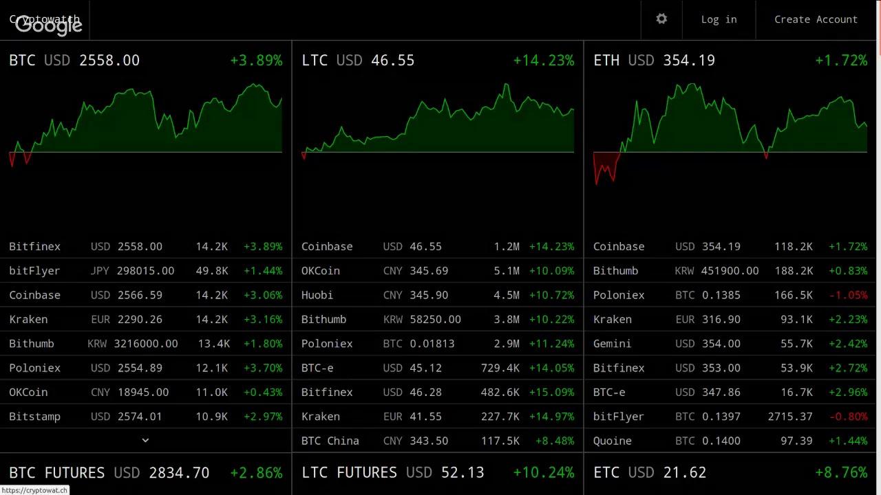 Realtime Bitcoin Ethereum Litecoin Ticker Live Price Monitor Btc Eth Ltc