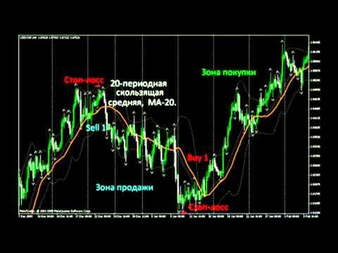 Торговые стратегии Форекс на основе скользящих средних или Moving Average стратегия.