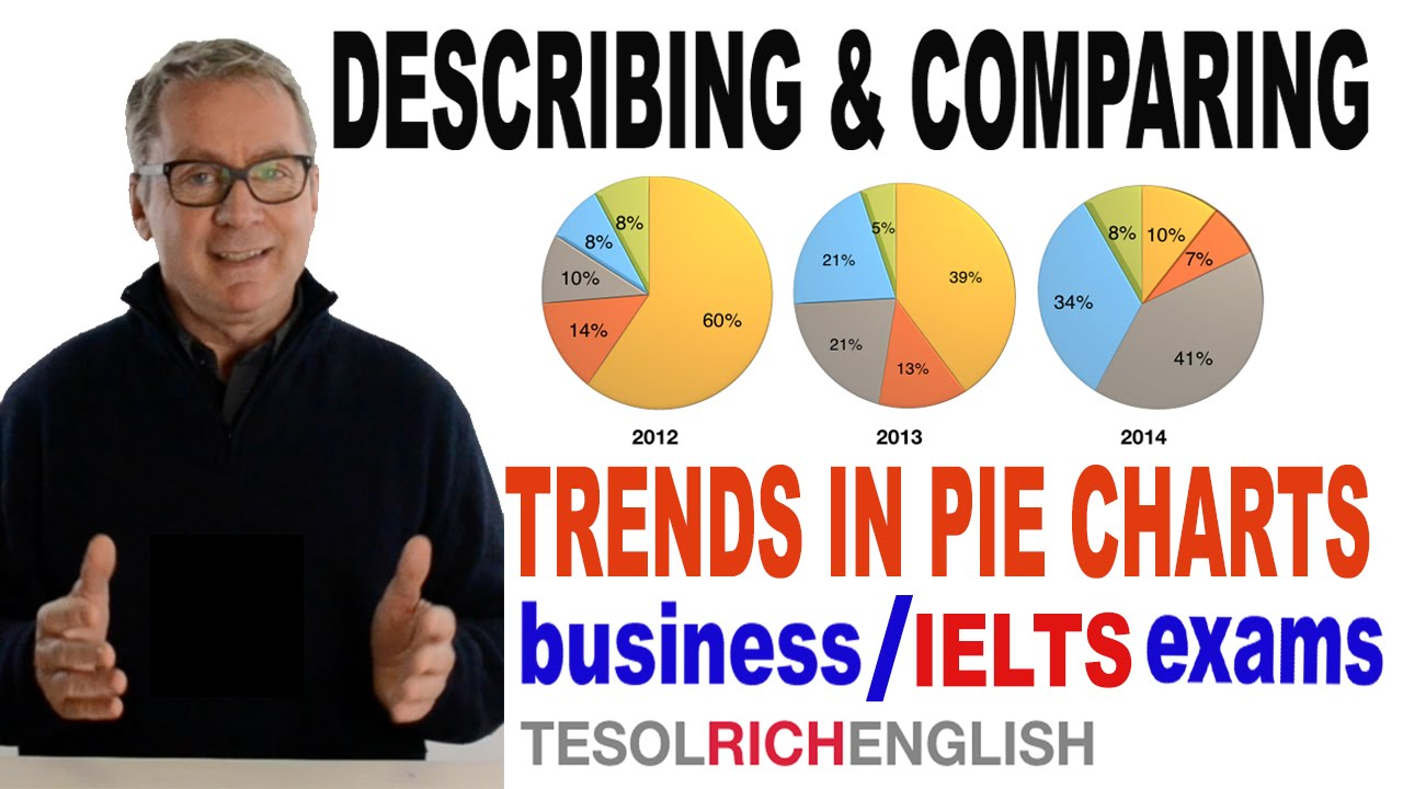 Learn english describe and compare trends in pie charts ielts learn english describe and compare trends in pie charts ielts cambridge bec exams youtube nvjuhfo Images