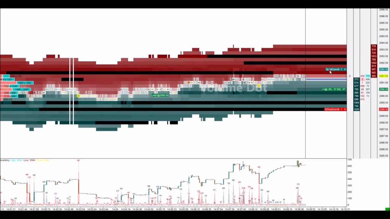 Sierra Chart Heatmap