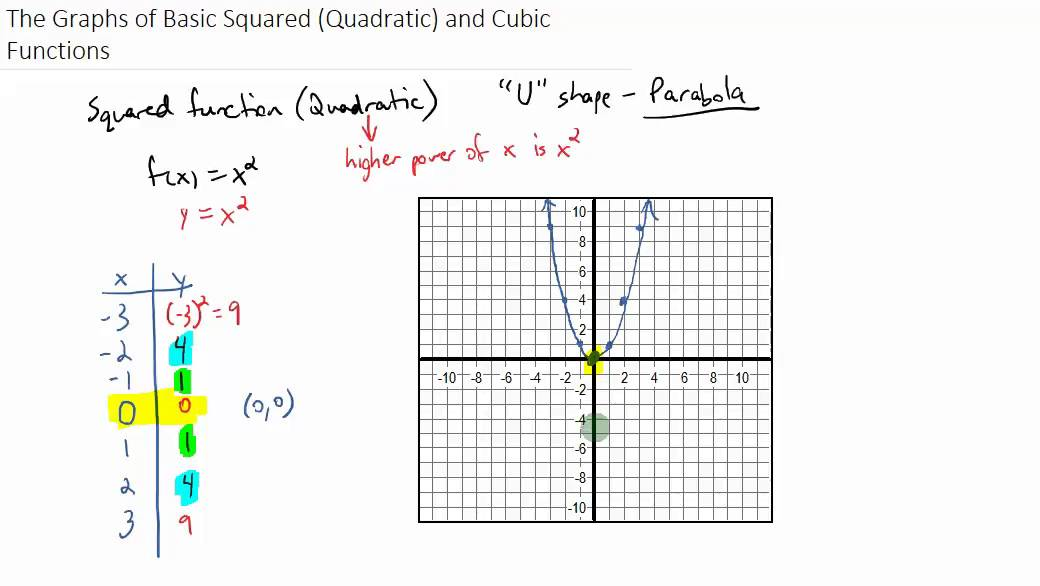 The Graphs of Basic Square (Quadratic) and Cubic Functions