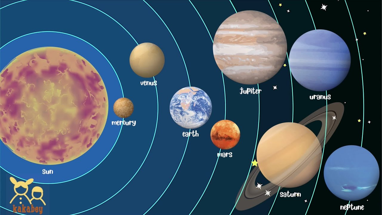 Solar System For Kids In English To Learn