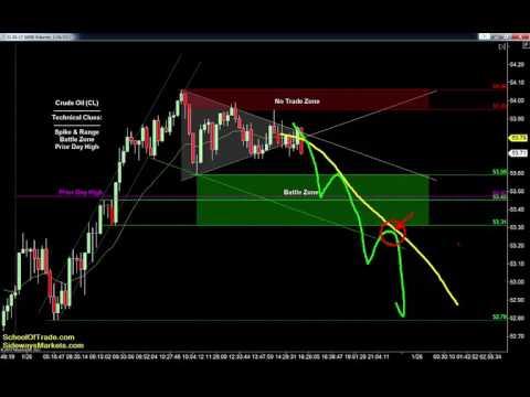 Friday's Trading Plan | SchoolOfTrade Newsletter 01/26/17