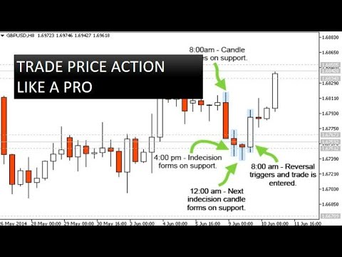 Price action forex trade