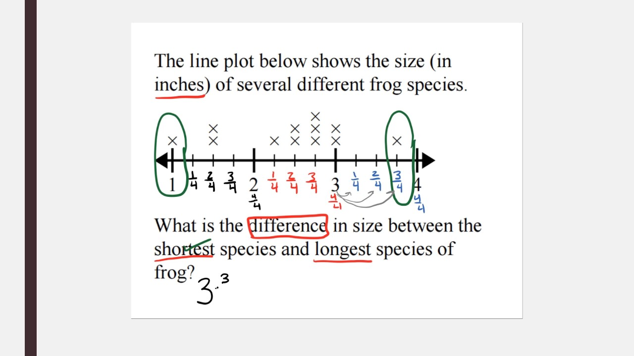 hight resolution of Finding the difference with Fractional line plots - YouTube