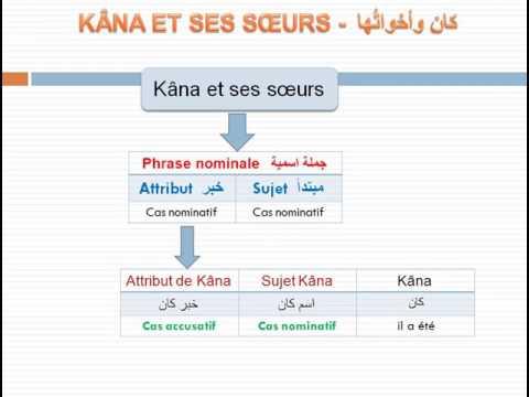 Cours de grammaire arabe n° 9  Kâna et ses soeurs كان و أخواتها