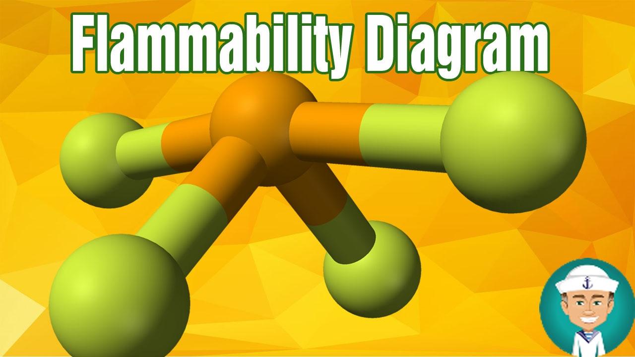 Flammability Diagram