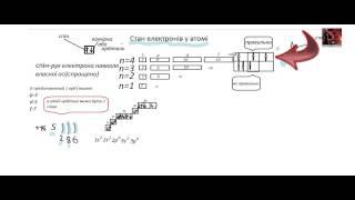 Урок Хімія 8 клас (Стан електронів у атомі)