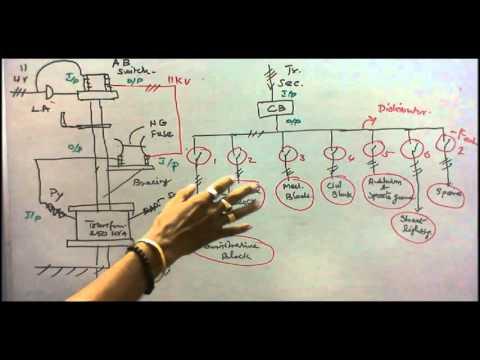 Populaire videos - Electric power system en Elektriciteitsnet