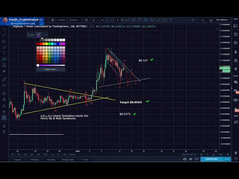 Digibyte (DGB) Revised Target $0.39 Due to Confluence of Bullish Indicators!!