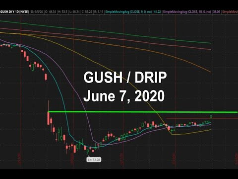 GUSH & DRIP (WTI Crude Oil) for June 7 2020 Technical Analysis