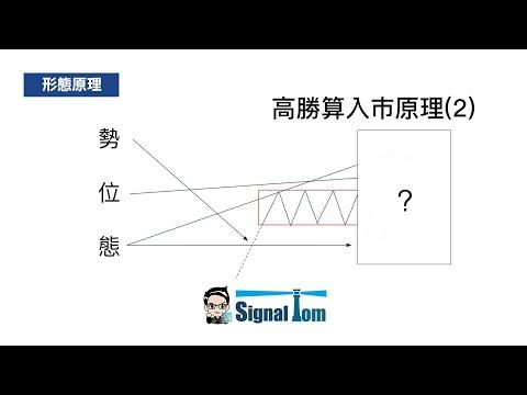高勝算外匯入巿形態(2) - 雙假回測支持阻力 行為技術分析