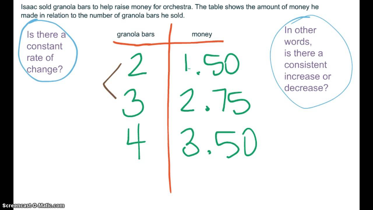 Constant Rates Of Change Constant Of Proportionality Youtube