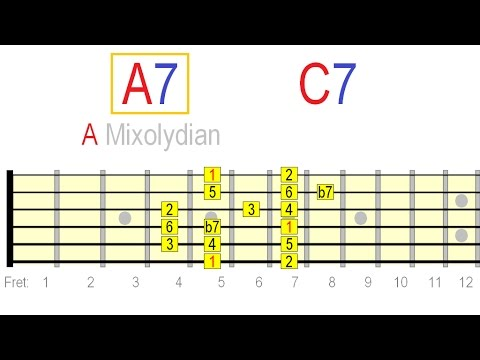 The Mixolydian Mode Explained on Guitar