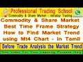 Commodity | Share market | Best Time Frame Strategy | How to Find Market Trend using Mt4 Chart