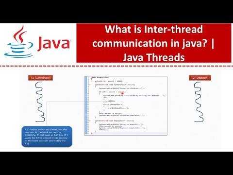 What Is Inter-thread Communication In Java?  | Java Threads