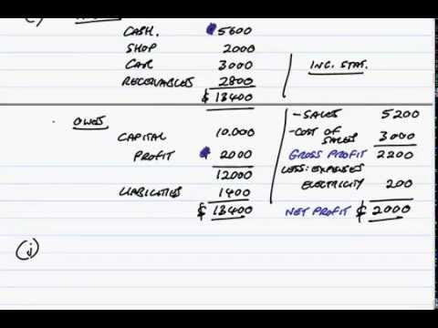 (Part A)The Statement of Financial Position and Income Statement
