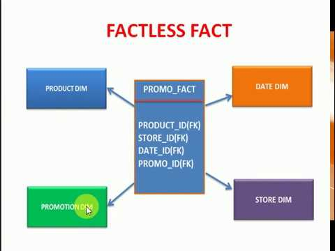DWH Tutorial 14  What is Fact less Fact table in Dimensional