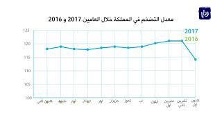 ارتفاع معدل التضخم بنسبة 3.3% مقارنة بالعام الماضي - (13-12-2017)