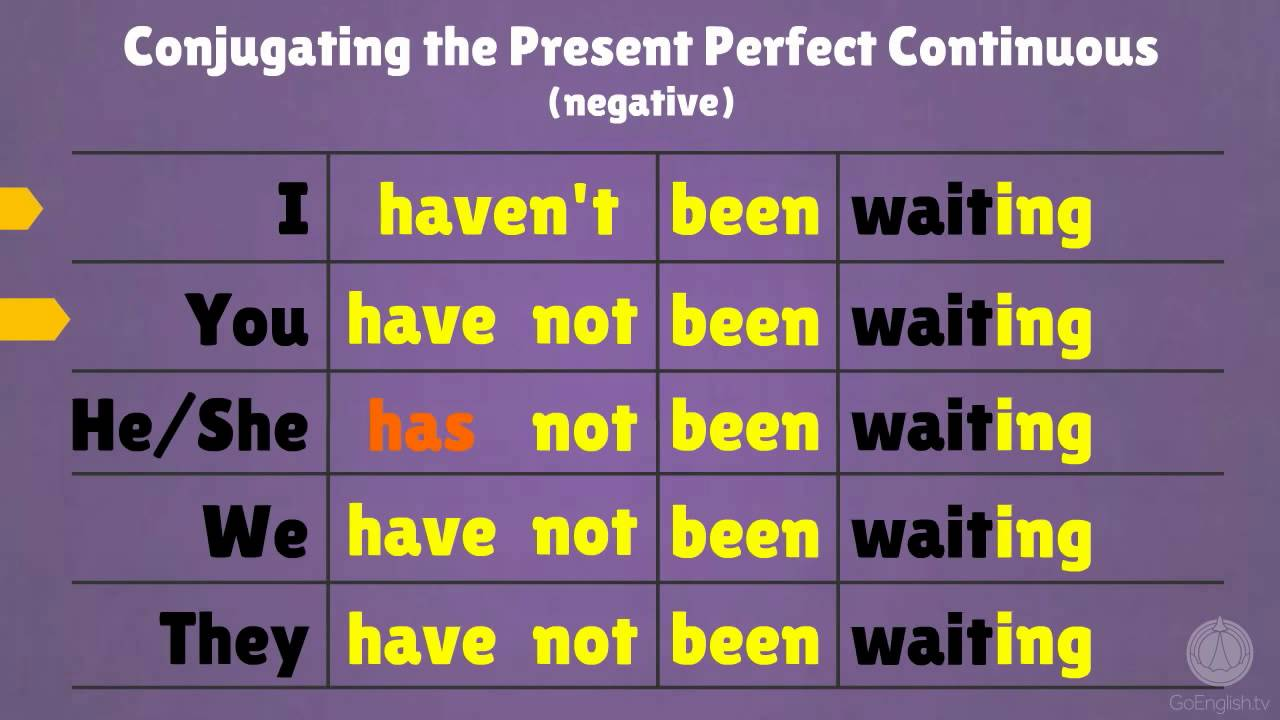 Present Perfect Continuous In English