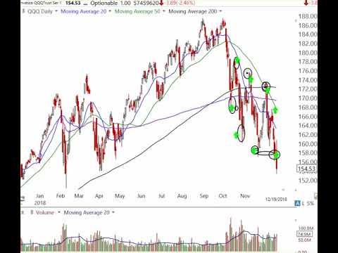 Stock Market Analysis December 19 2018