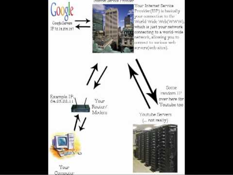 A simple way to understand how web servers work.