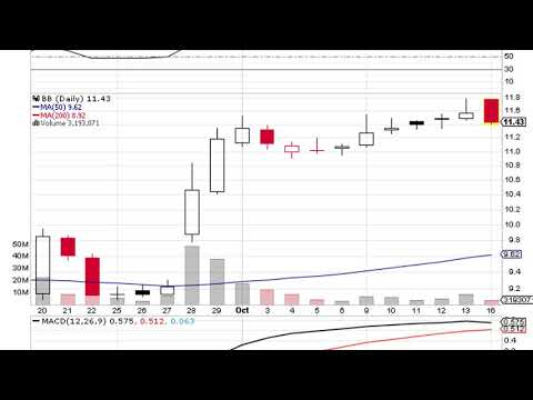 "BlackBerry (NASDAQ:BBRY) ""Hold"" Rating Maintained Today By RBC Capital; The Price Target is $10.5"
