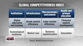 Korea slips to 26th in global competitiveness rankings   세계경제포럼 한국 경쟁력 순위, 10년래