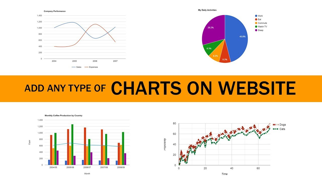 How To Create Chart Or Graph On HTML CSS Website | Google Charts Tutorial