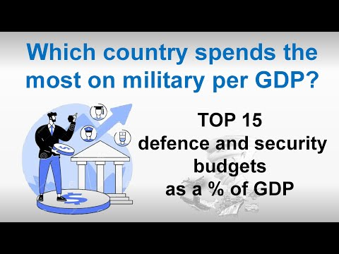 TOP 15 Defence And Security Budgets As A % Of GDP