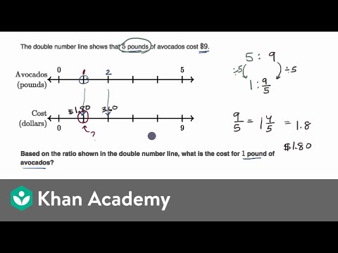 Ratios and double number lines