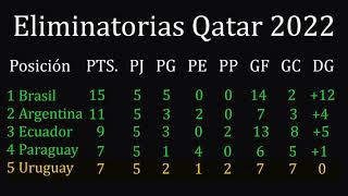Tabla de posiciones eliminatorias sudamericanas Qatar 2022 Fecha 7