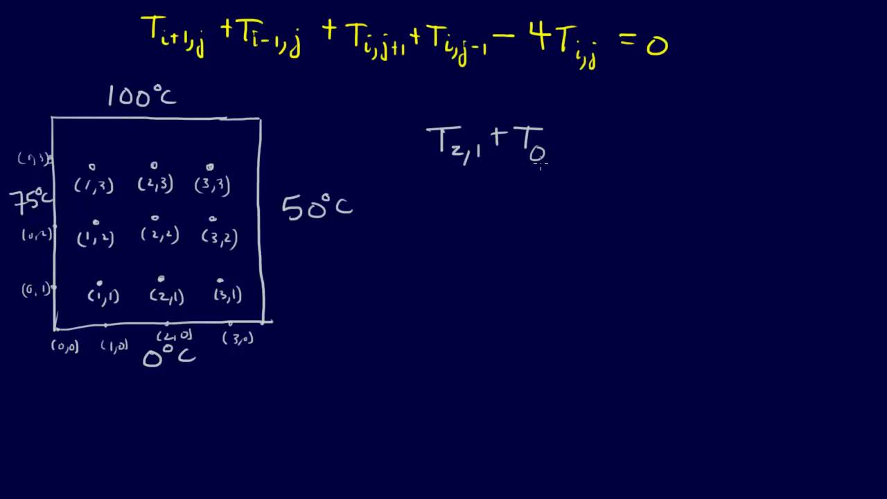 8 1 6-PDEs: Finite-Difference Method for Laplace Equation