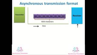 Synchronous and asynchronous transmission format