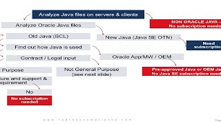 23 must ask questions about Java licensing